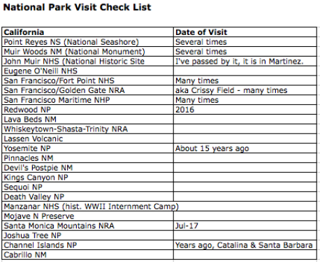 California National Parks Checklist